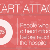 Heart Smart? You'd better be!
