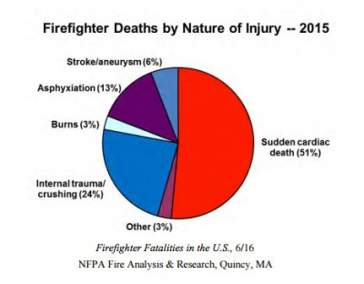Statistics on the causes of firefighter deaths