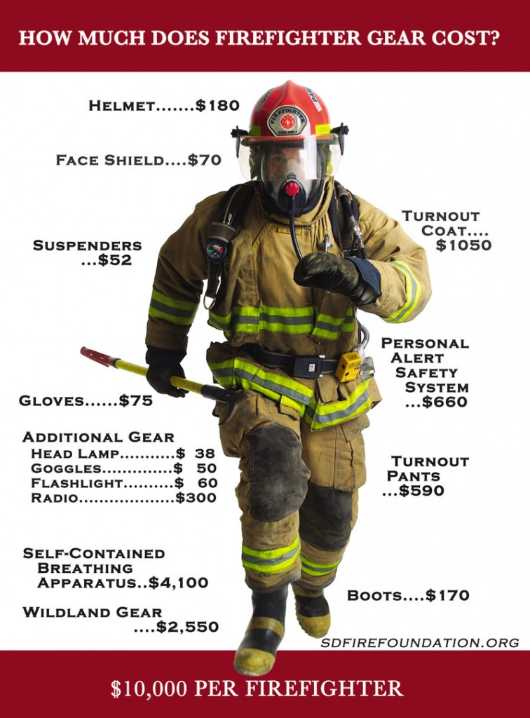 Firefighter protective gear is expensive - and worth it!