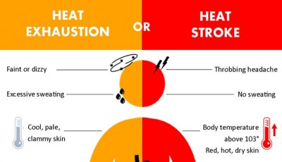 Too Hot San Diego? Know the Symptoms and Treatments for Heat Exhaustion and Heatstroke