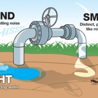 Natural Gas Leak Signs, Symptoms and Emergency Safety Steps